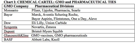 chemical cartel, wecology handbook, wecologist, wecology, GMO pharmaceutical ties