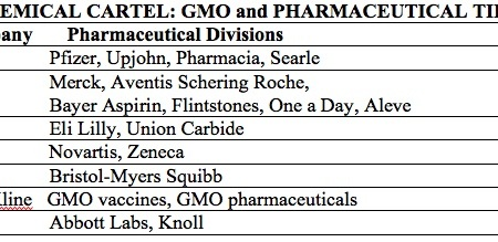 chemical cartel, wecology handbook, wecologist, wecology, GMO pharmaceutical ties